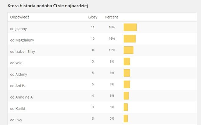 wyniki_konkurs11